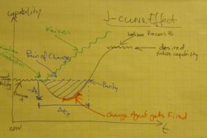 j curve effect