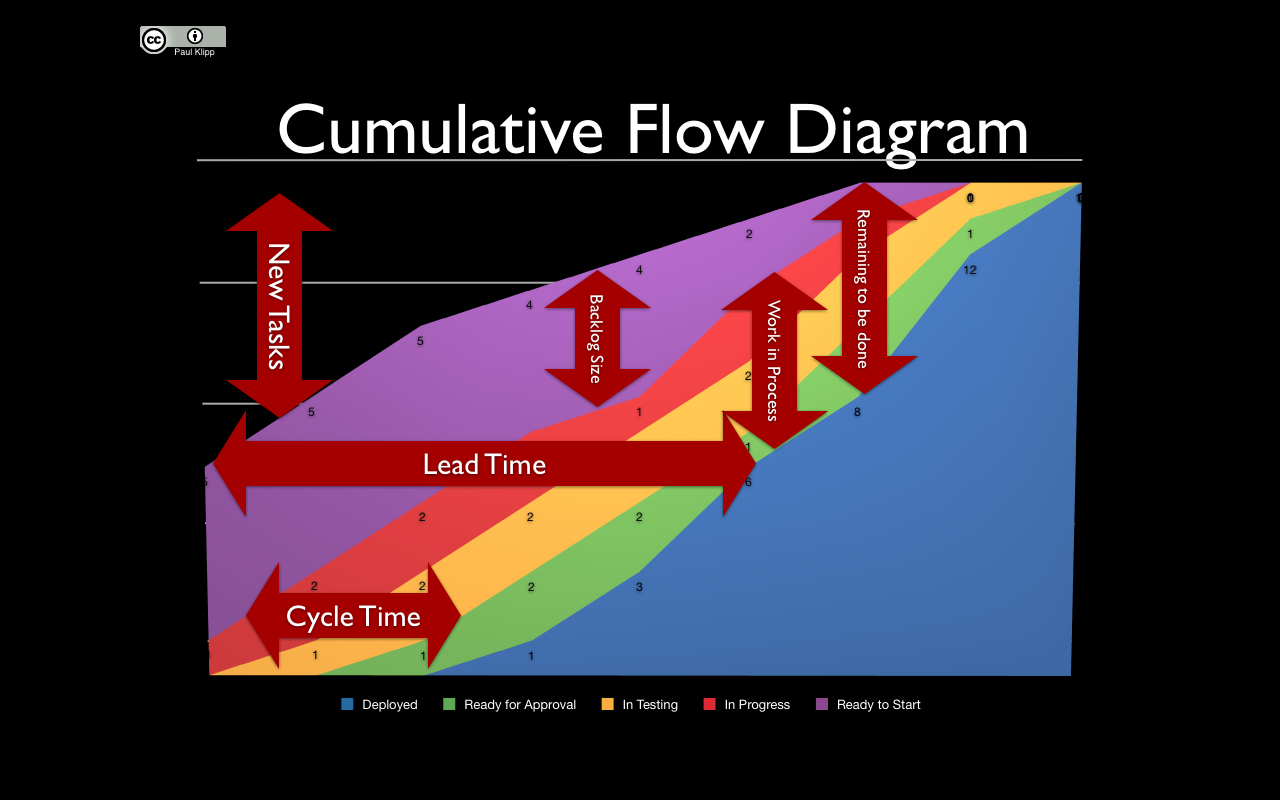 Interpreting_a_Cumulative_Flow_Diagram the board episode 19 managing risk with agile bigger impact